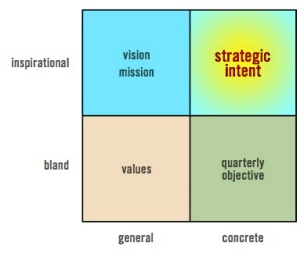 Strategic Intent vs. Mission Statement