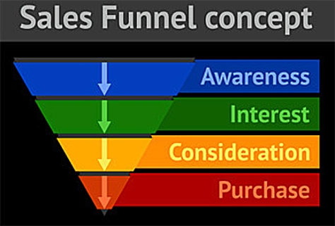 Sales funnel for websites